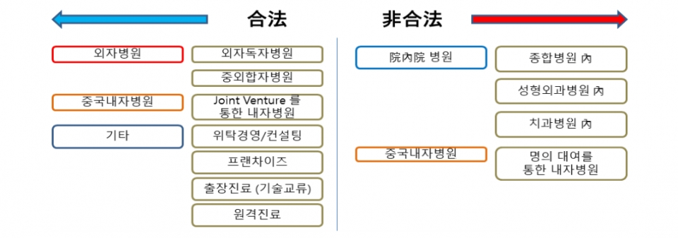Legal interpretation of medical institutions entering China by structure 1) Sino-foreign joint hospital: a hospital established by combining Chinese and foreign capital 2) China internally owned hospital: a hospital established only with Chinese capital 3) In-hospital hospital (院內院) : Hospitals that rent a part of Chinese hospitals 4) MSO: Management service organization Hospital management support company