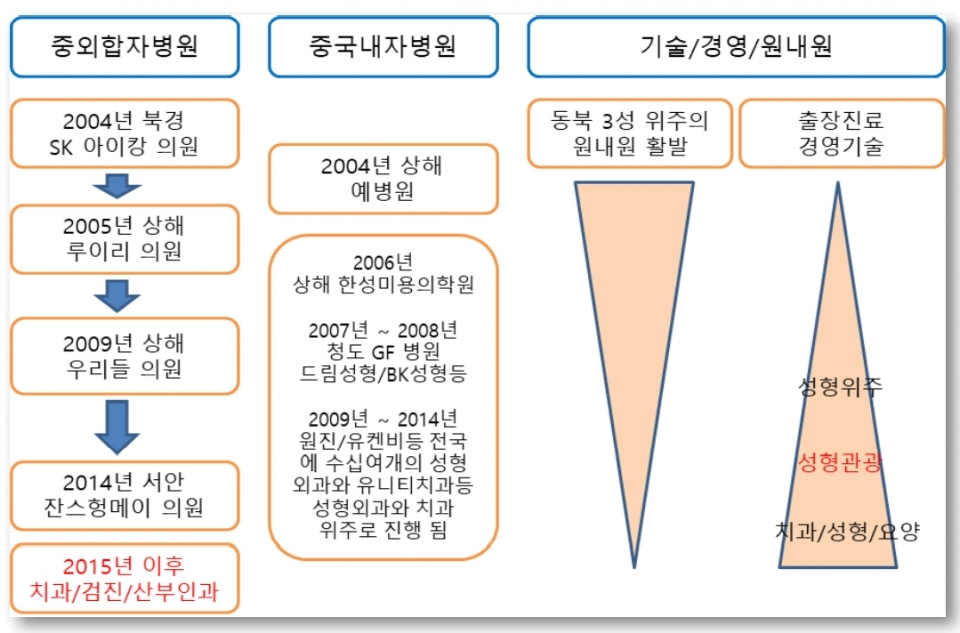 Flow of Korean medical institutions entering China by structure