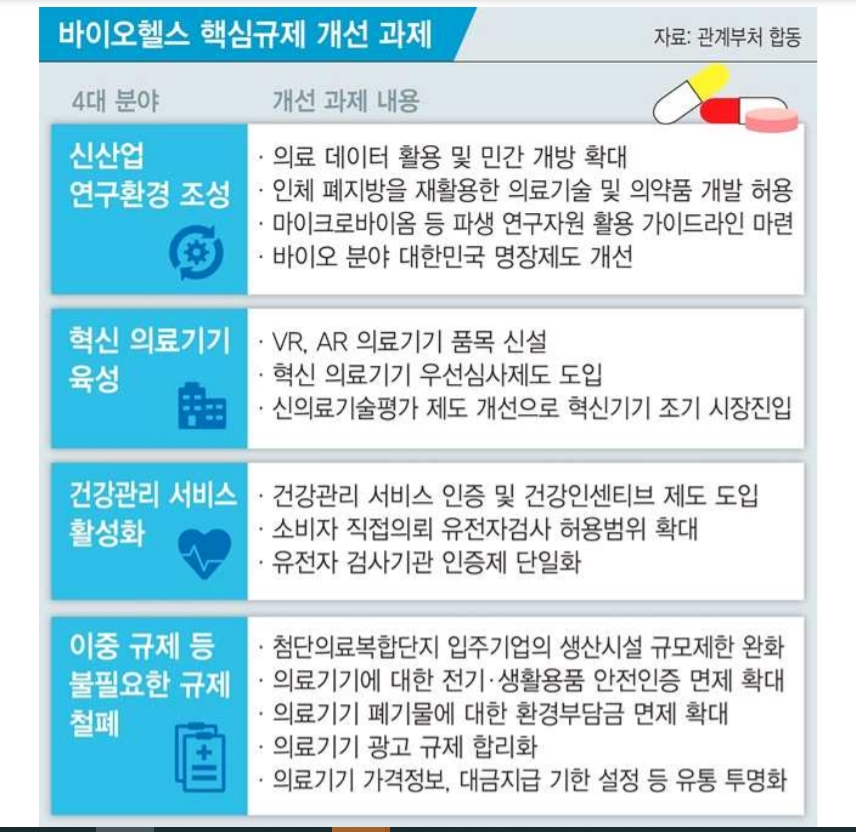 Deregulation of government regulations on the 'biohealth' industry including medical devices such as diagnostic kits [출처: 정책주간지 공감(2020)