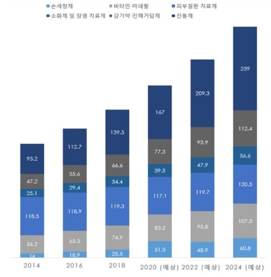 Tendencias y previsiones del volumen de ventas por producto genérico (2014-2024) [출처=KOTRA]